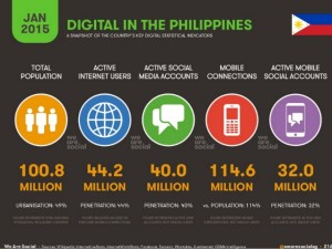 social-media-stats-in-the-philippines-2015-9-638
