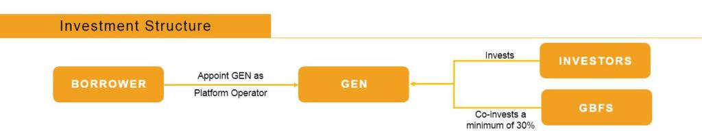 how it works gen
