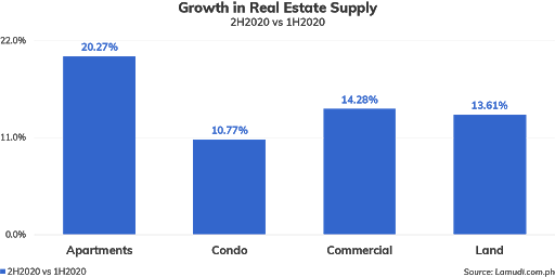 Commercial Real Estate in 2021 4