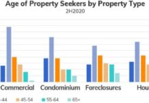 PROFILE OF PROPERTY SEEKERS IN 2020