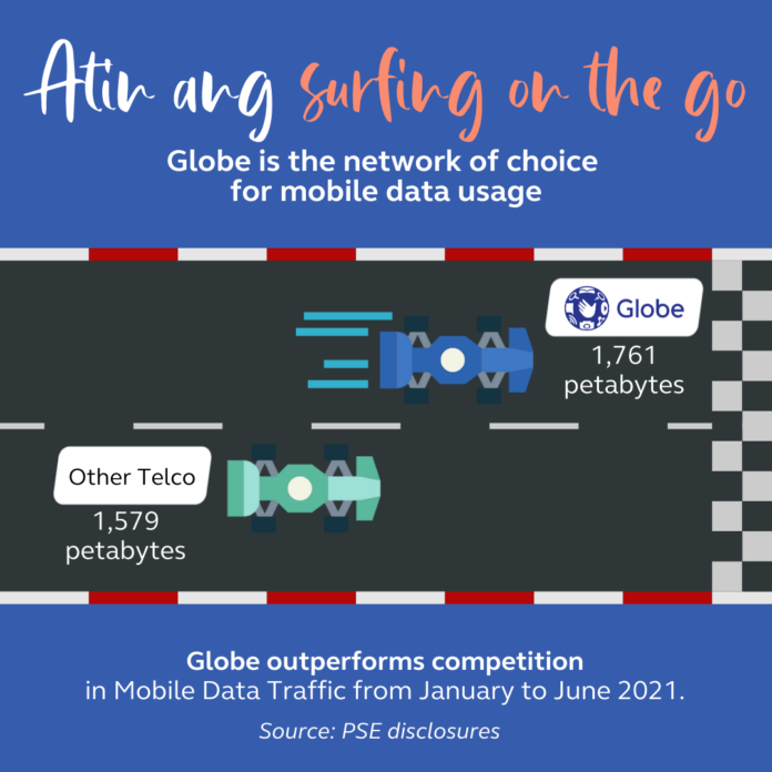 Globe outperforms competition in data traffic