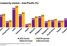 Employees in the Philippines projected to get 5.6% pay rise on average for 2022